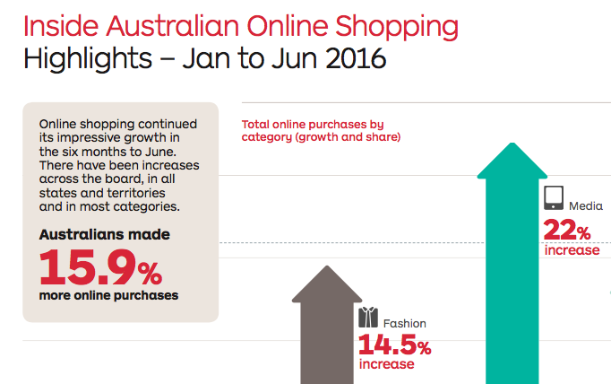 Inside Australian Online Shopping 2016
