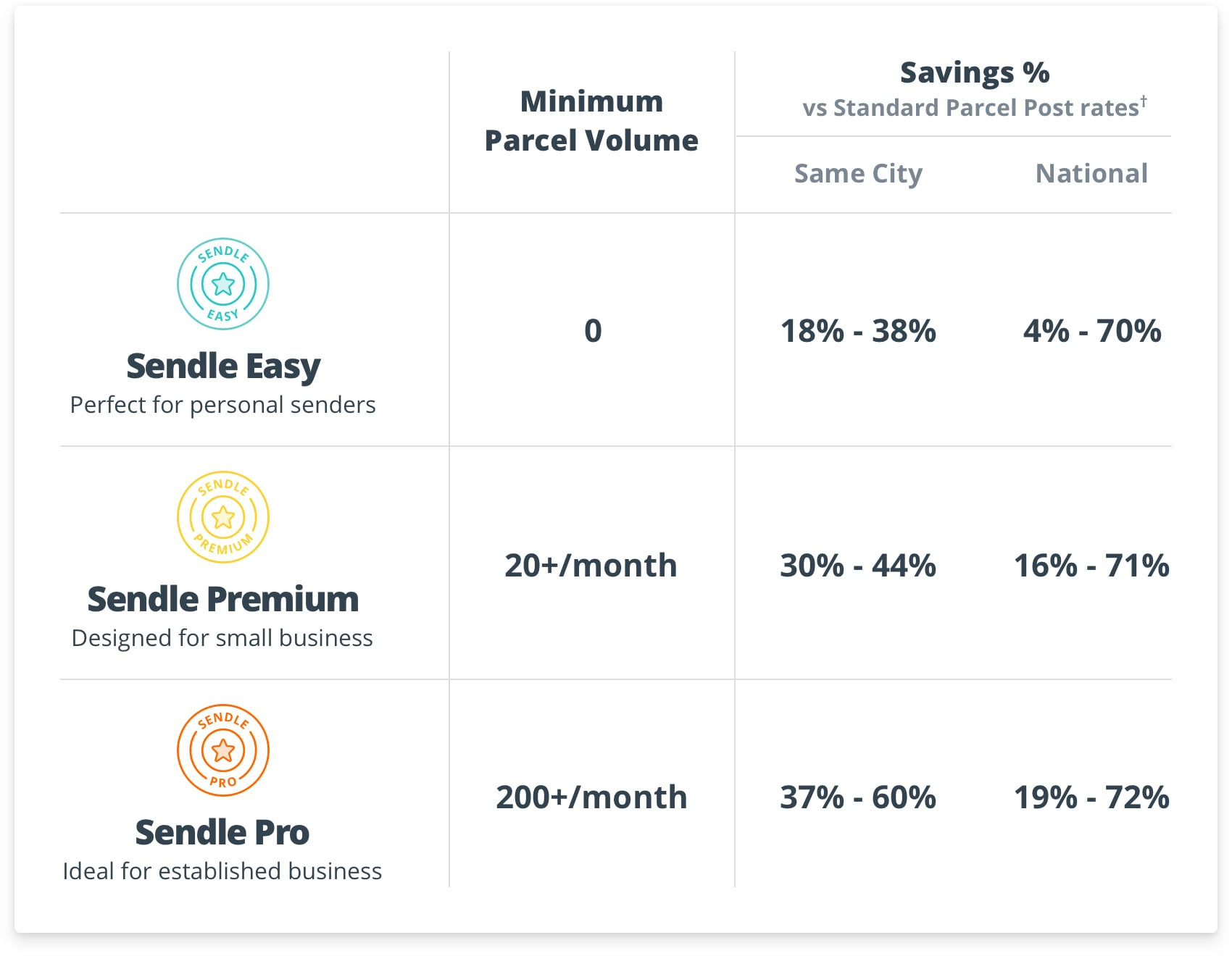 Sendle Plan Discounts
